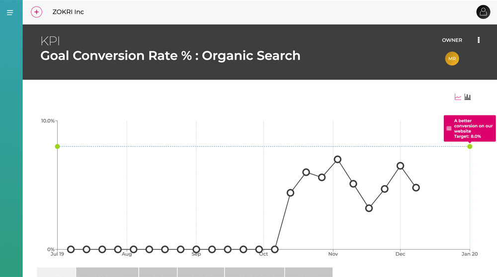 ZOKRI- Google Analytics Target Values
