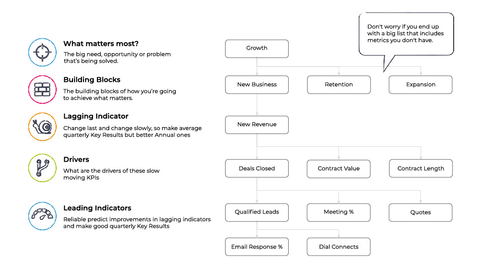 Create the long list using a cascade or mindmap